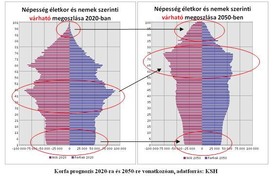 magyar népesség várható alakulása 2020-ban és 2050-ben