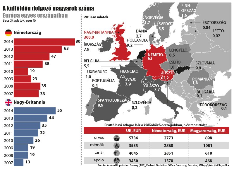 a külföldön dolgozó magyarok száma európában