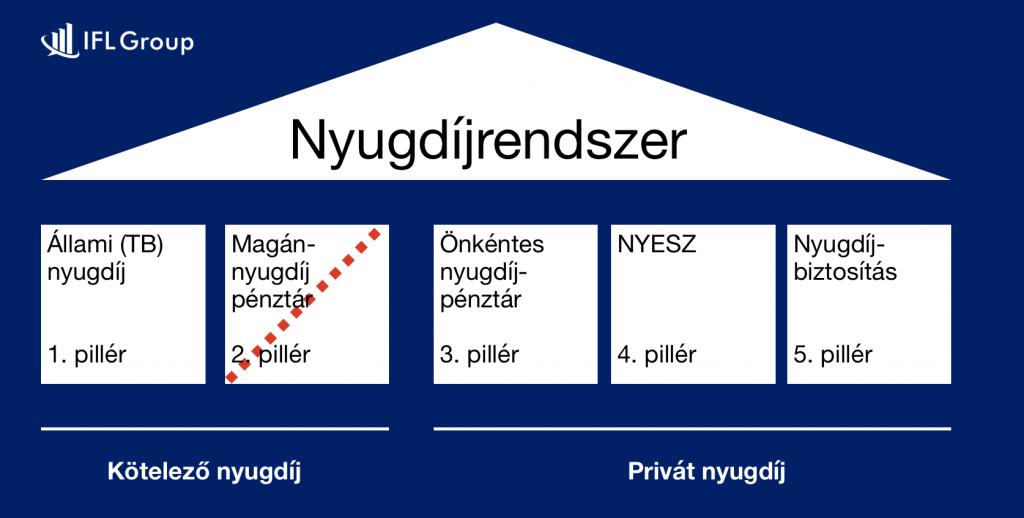 a magyar nyugdíjrendszer felépítése 2019-ben