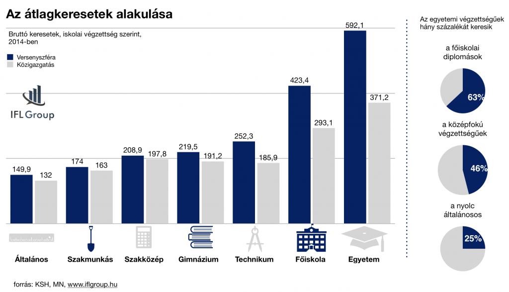 átlagkeresetek alakulása az iskolázottság függvényében 2014