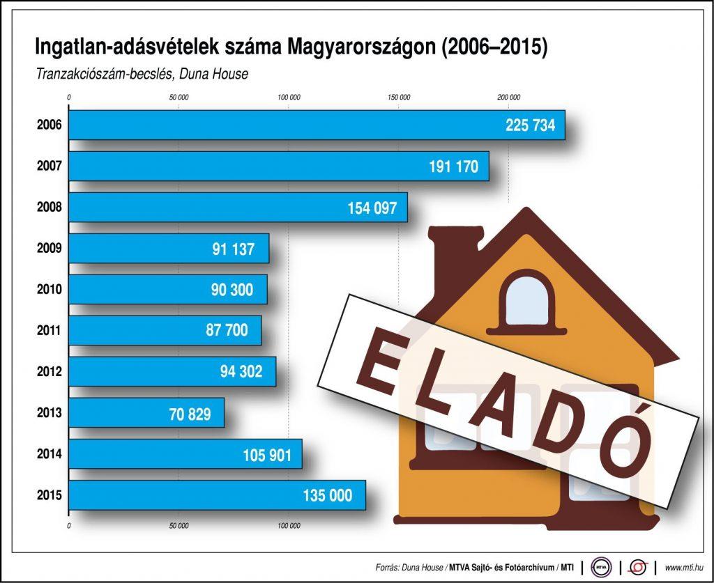 ingatlan-adásvételek száma Magyarországon 2006-2015