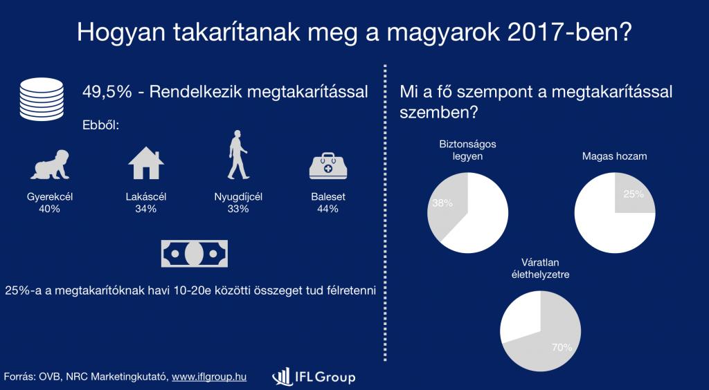 hogyan takarítanak meg a magyarok 2017-ben?