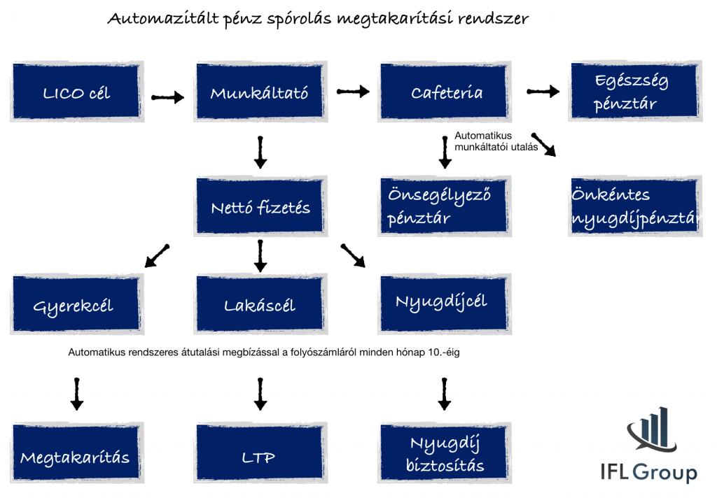 automatizált pénzspórolási rendszer