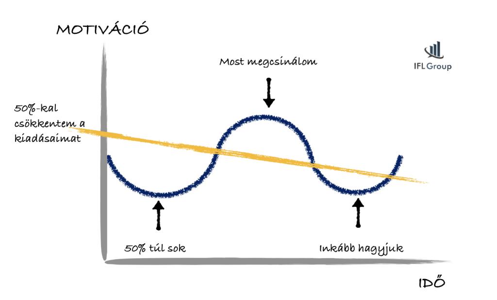 diagram- hogyan csökken a motiváció megtakarítás esetén- spórolás 6 lépésben