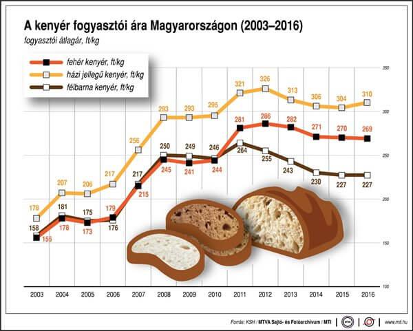 kenyér fogyasztói ára Magyarországon