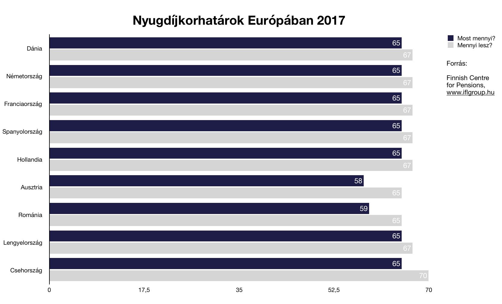 a nyugdíjrendszer megváltoztatása -  nyugdíjkorhatárok európában 2017