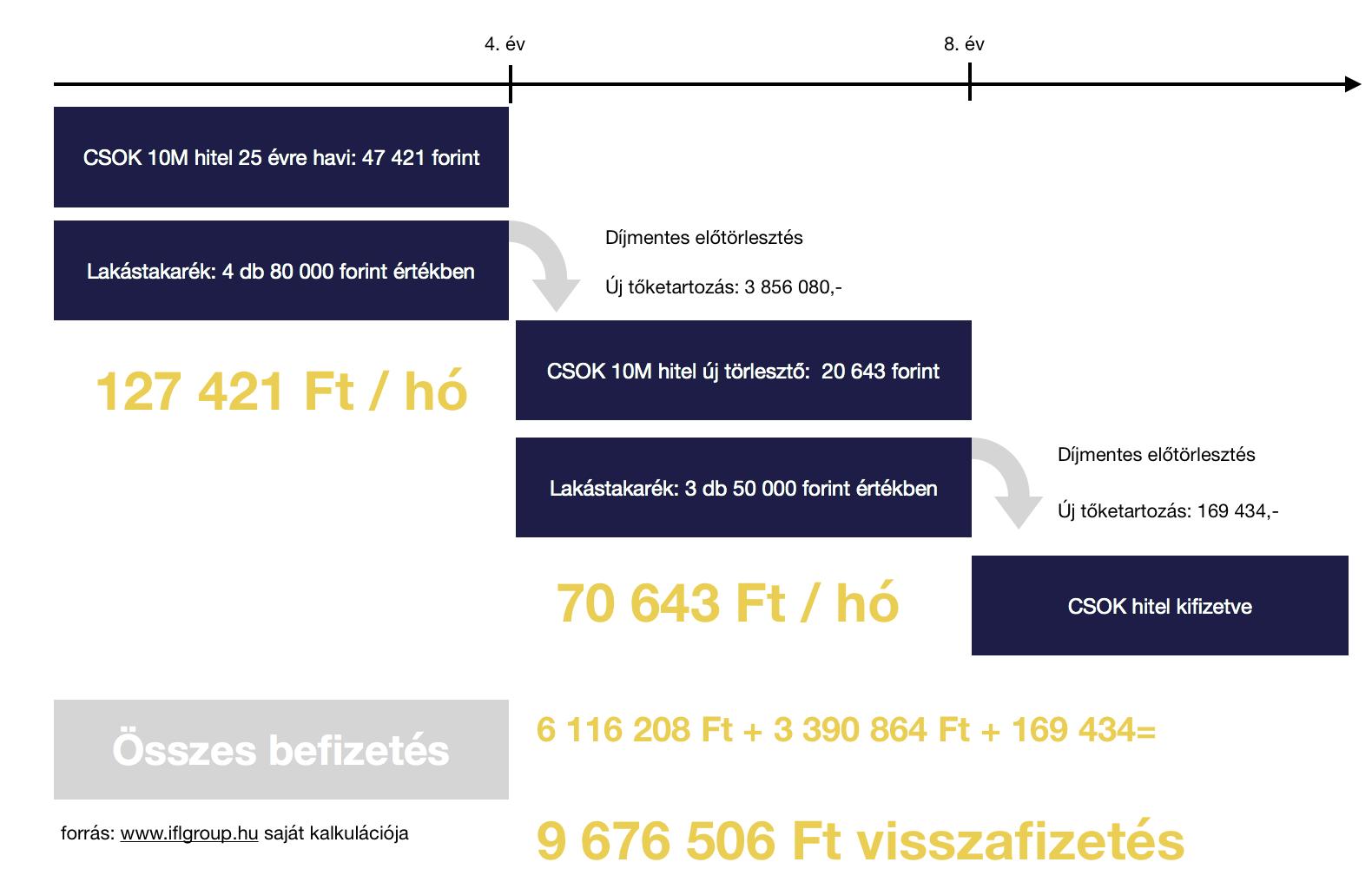 CSOK 10+10 lakáshitel konstrukció lakástakarékkal
