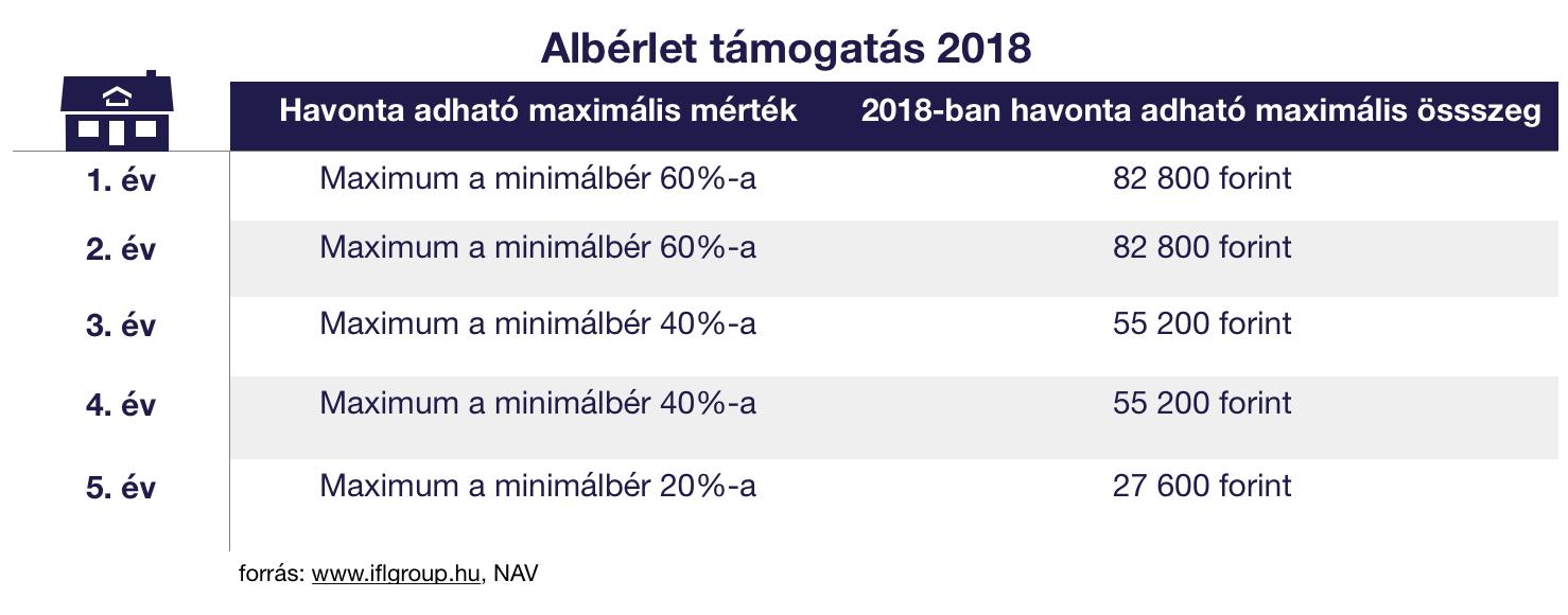Adómentes albérlet támogatás 2018