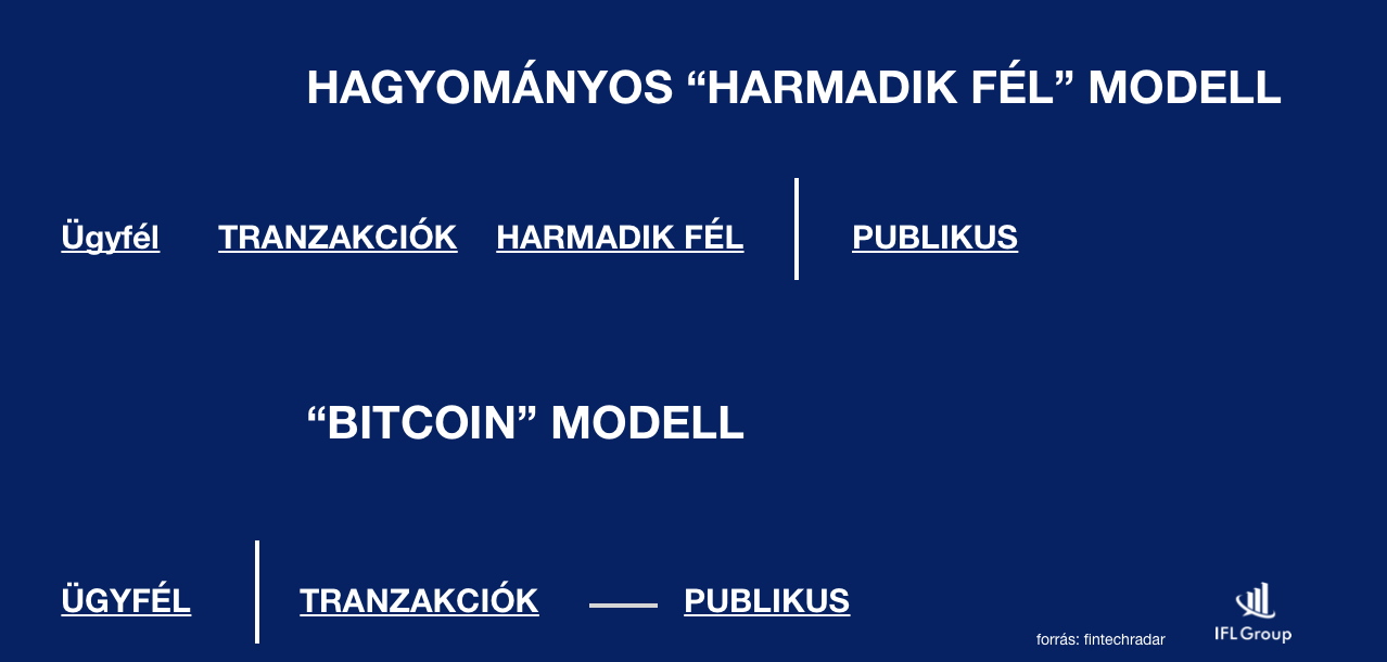 a bitcoint modell