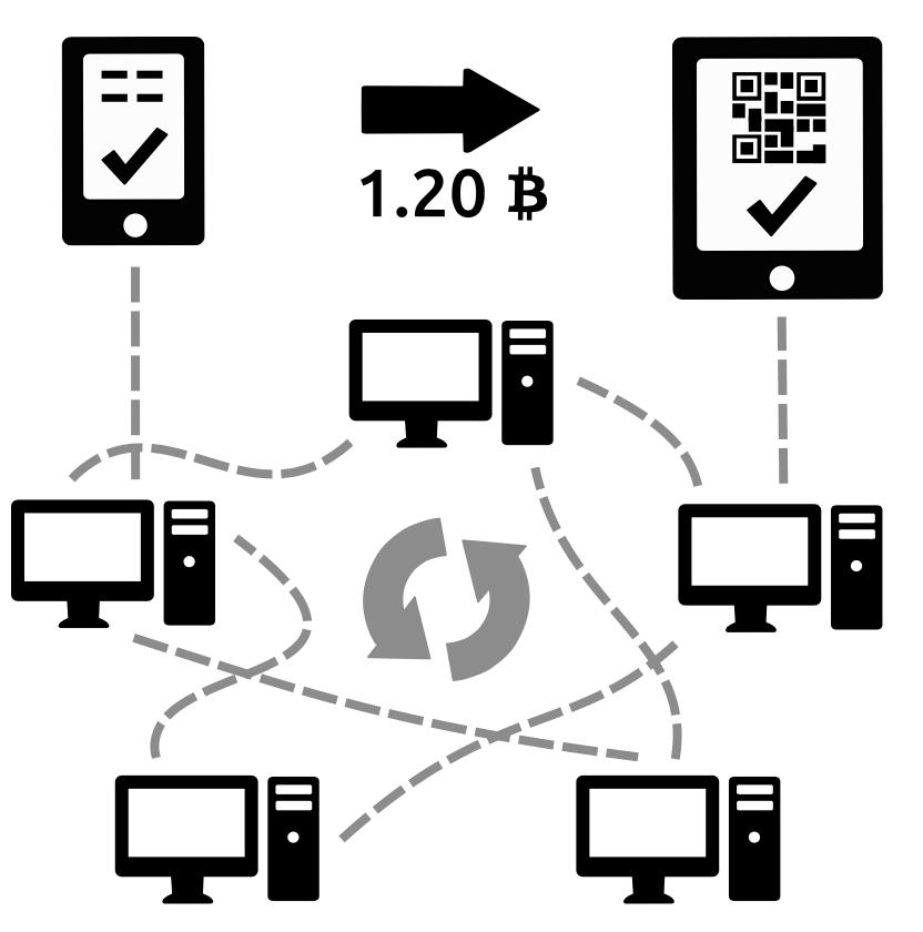 a bitcoi tranzakció működése
