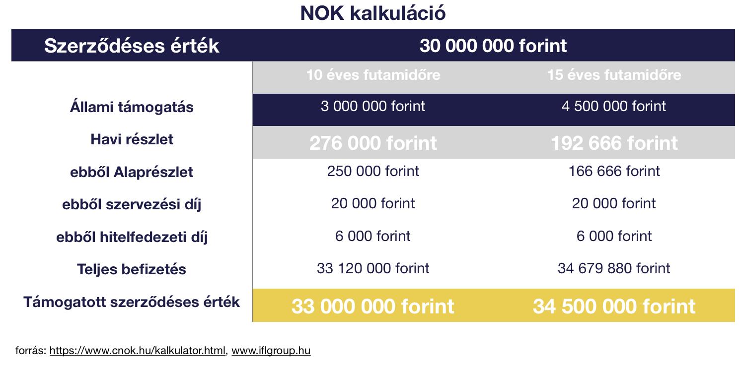 NOK nemzeti otthonteremtési közösség kalkuláció a költségekről - Lakástakarék vagy a NOK a jobb