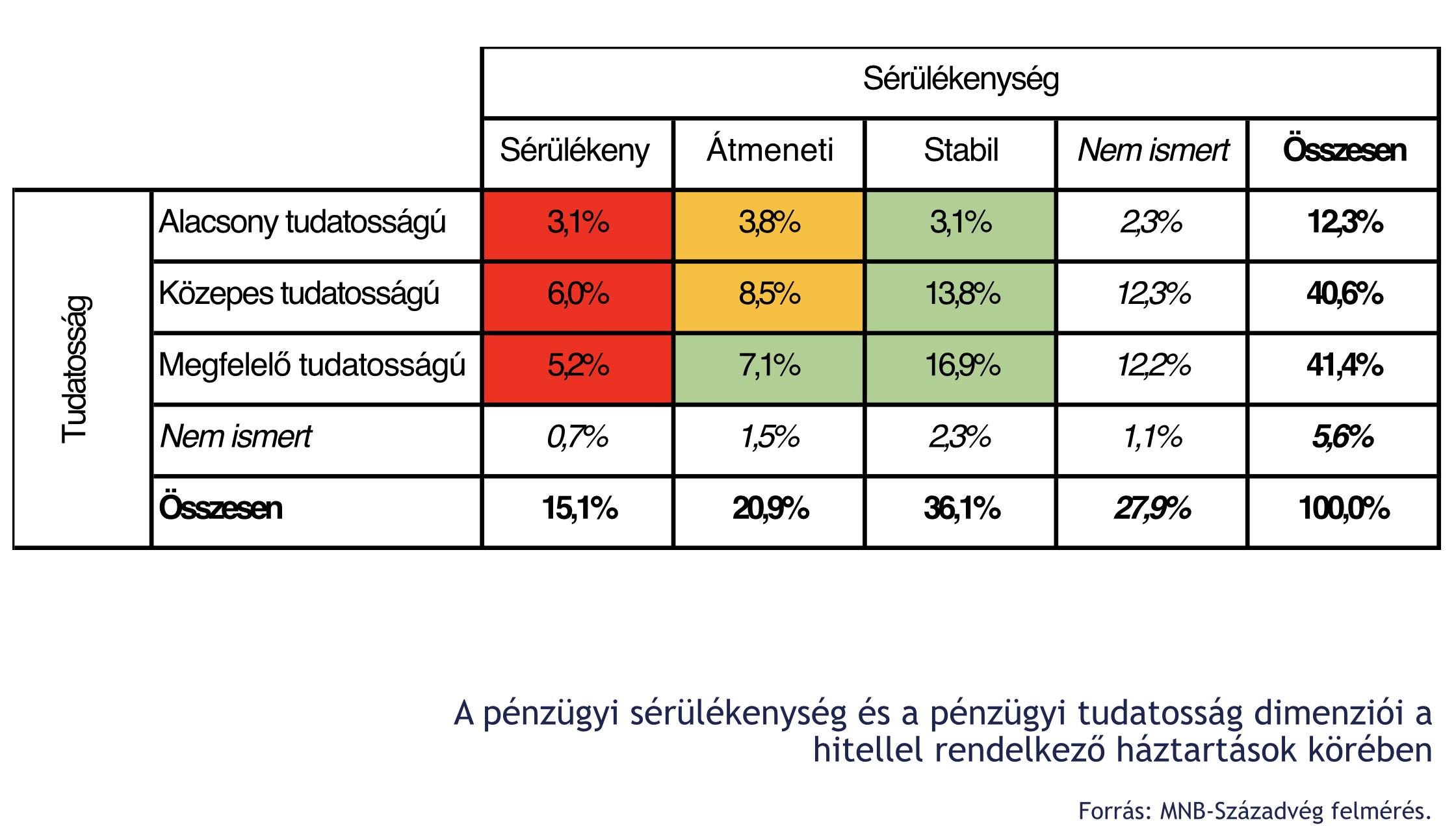 magyar lakosság pénzügyi tudatossága