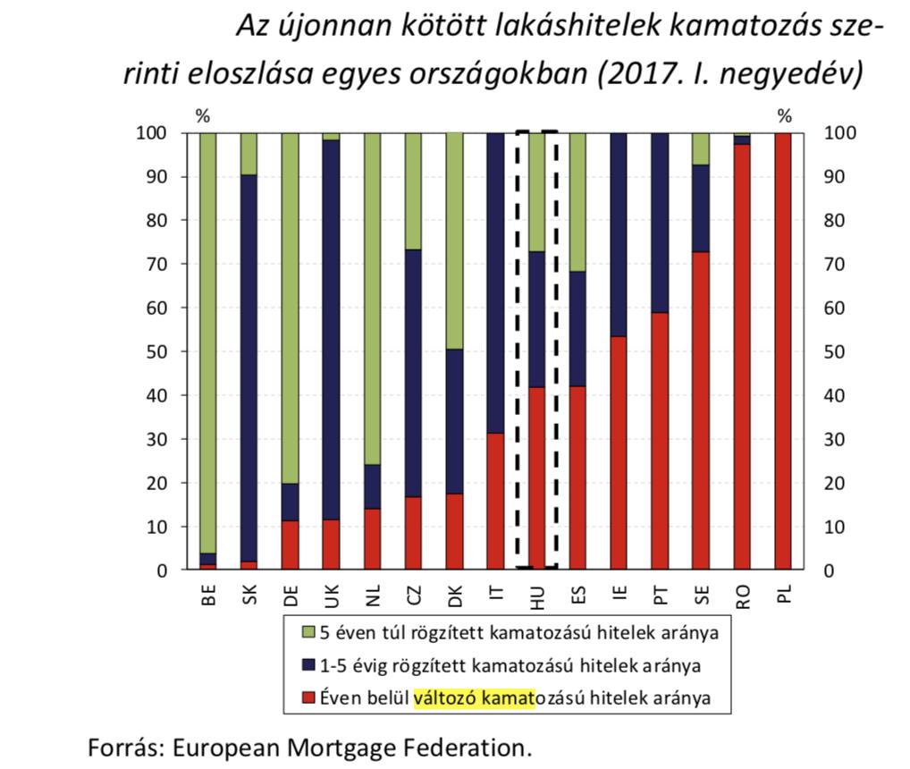újonnan kötött lakáshitelek kamatozás szerinti eloszlása egyes országokban