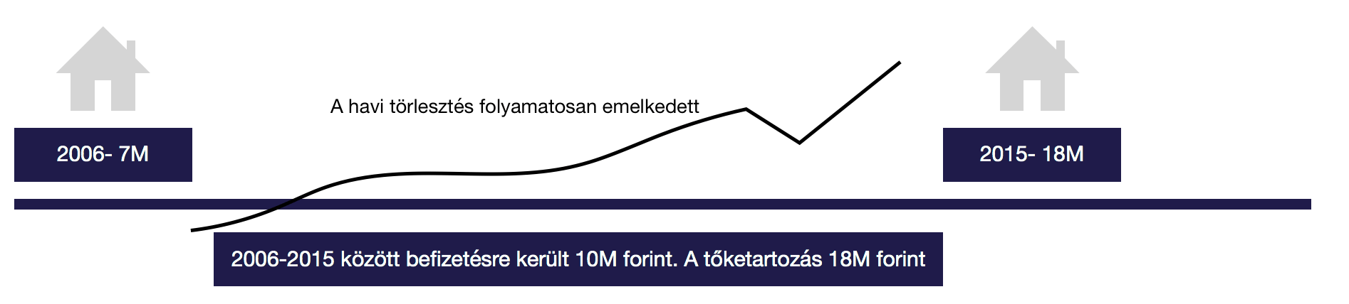 2006-2015 között beizetésre került 10M forint devizahitel