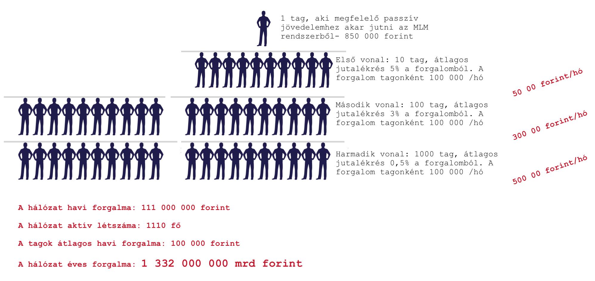 MLM kereseti lehetőségek