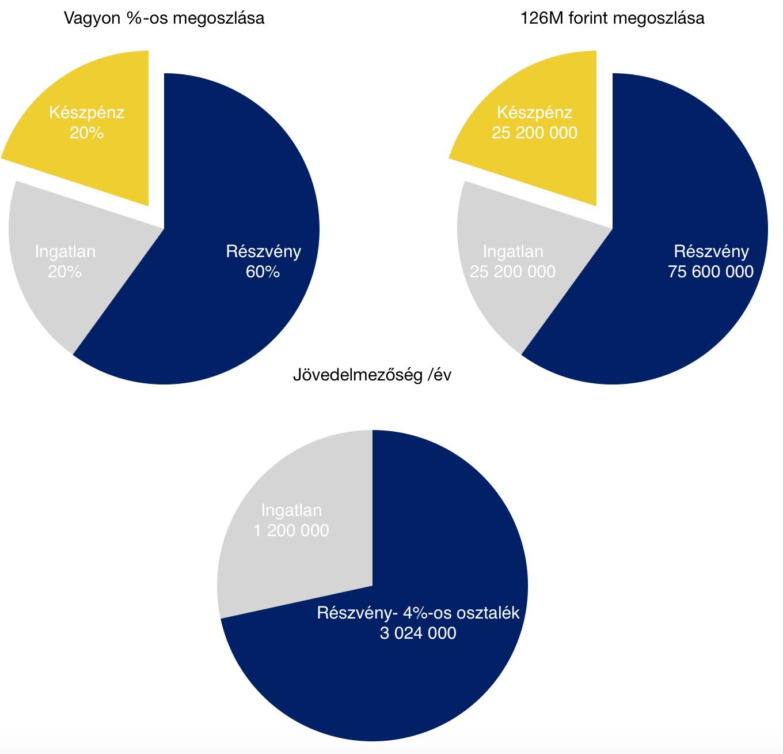 30-as nyugdíjas portfólió összetétele