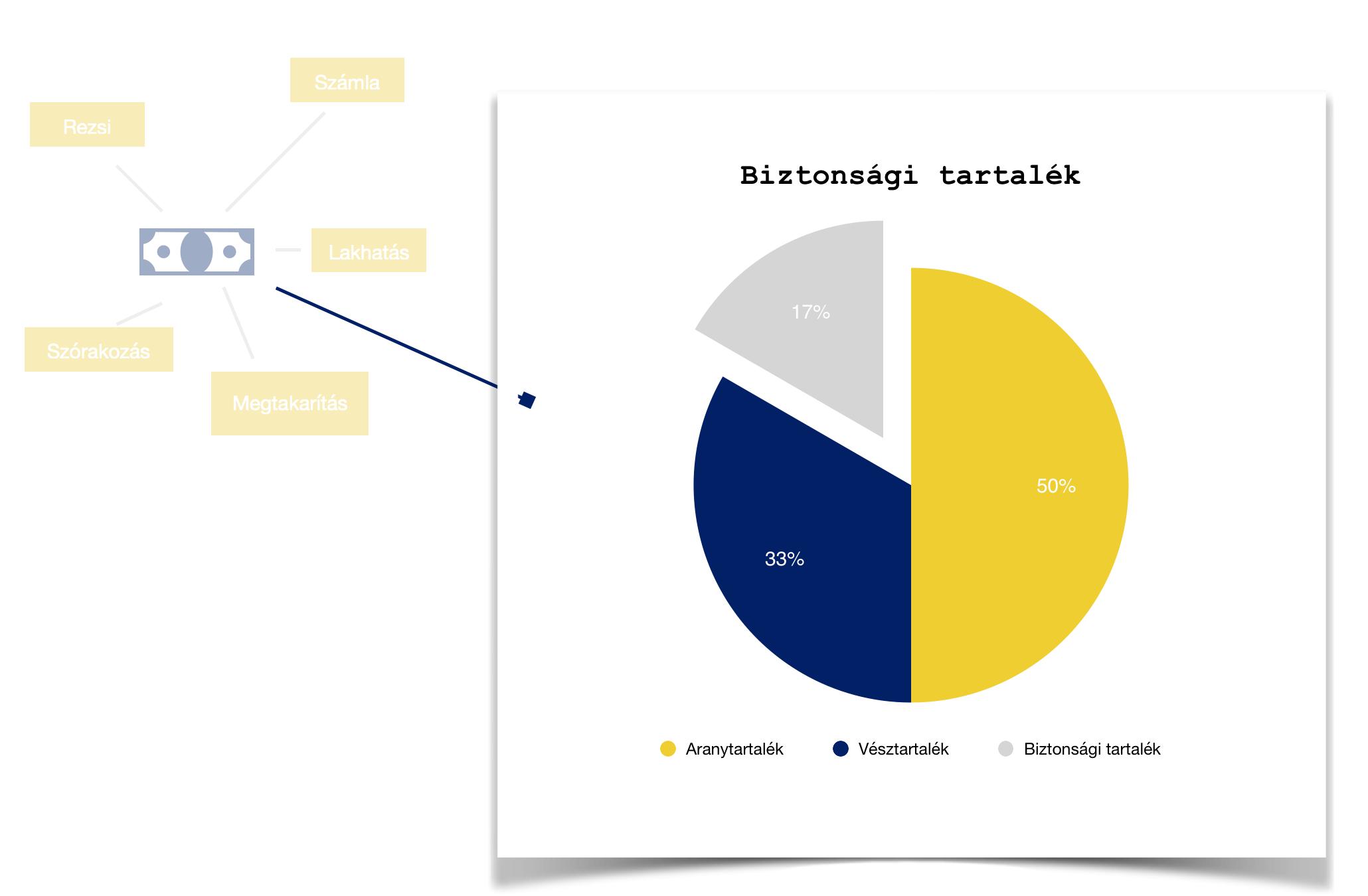 biztonsági tartalék képzése és felosztási arányai