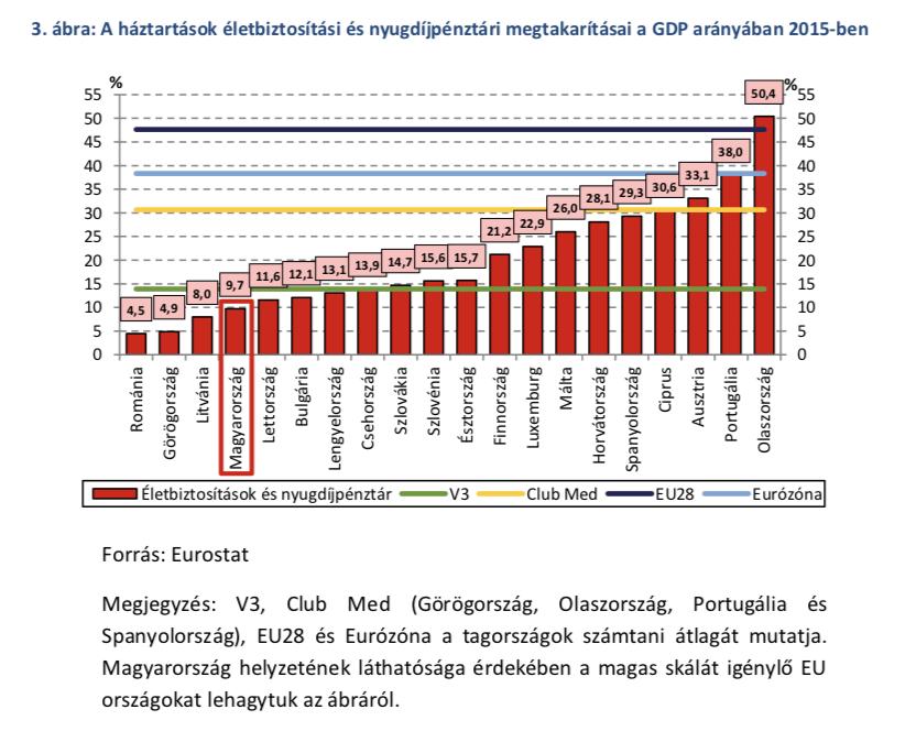 életbiztosításba fektetnek- a háztartások életbiztosítási és nyugdíjpénztári megtakarításai a GDP arányában 2015-ben