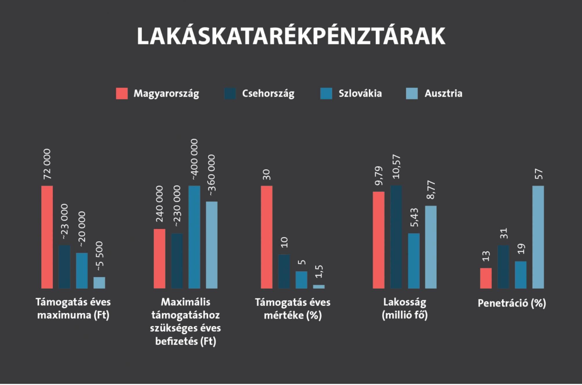 lemaradtak a lakástakarékról- lakástakarék összehasonlítás a környező országokban