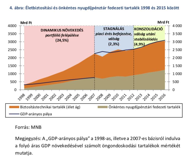 életbiztosítás és önkéntes nyugdíjpénztár fedezeti tartalék 1998-2015 között