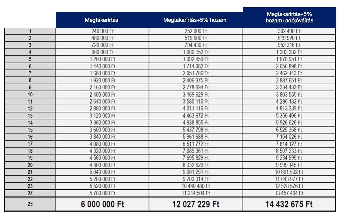 a nyugdíjbiztosítással kapcsolatban hamis költségtáblázat
