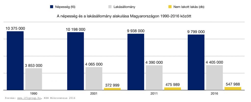 A népesség és a lakásállomány alakulása Magyarországon 1990-2016 között