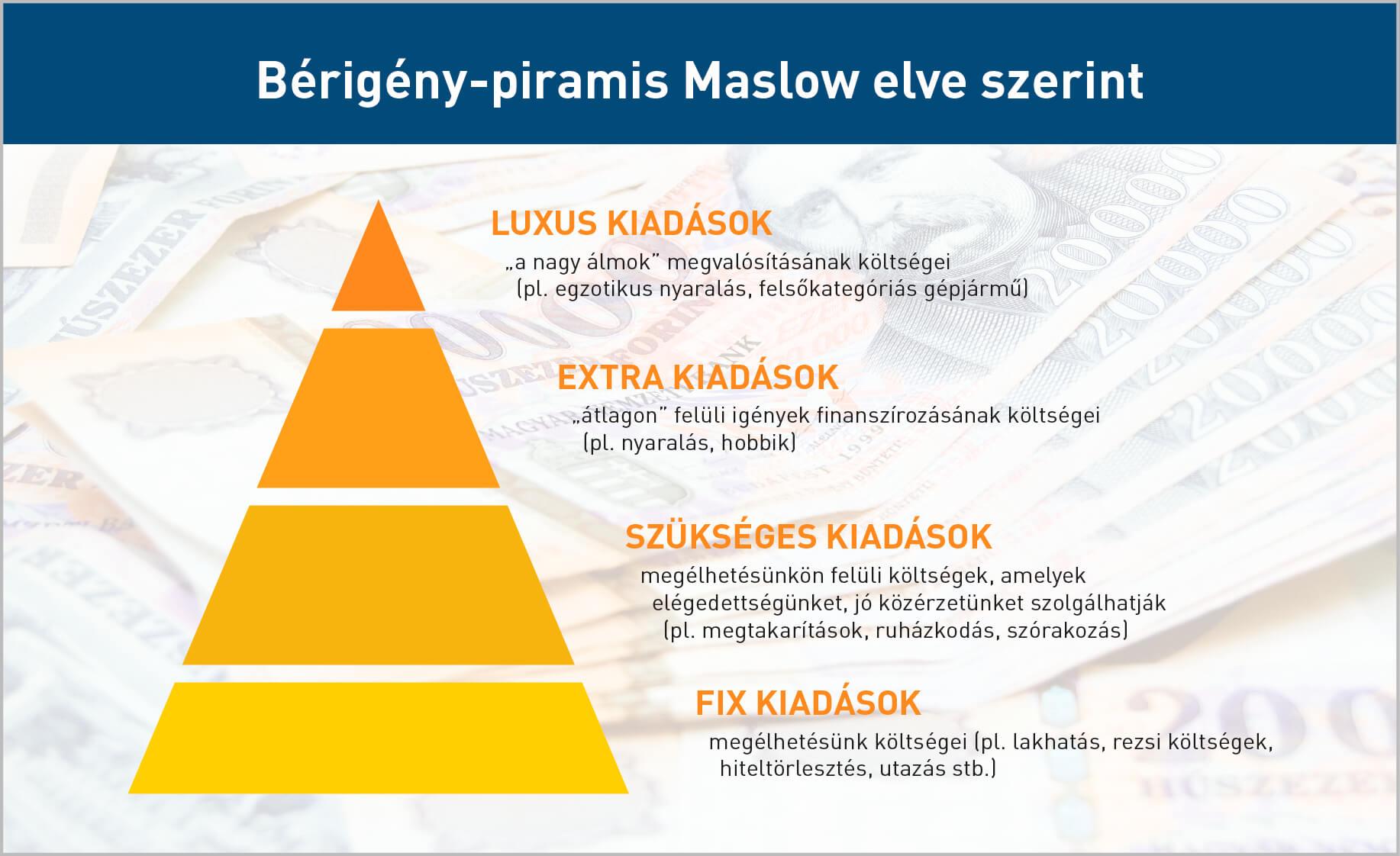bértárgyalás maslow piramis