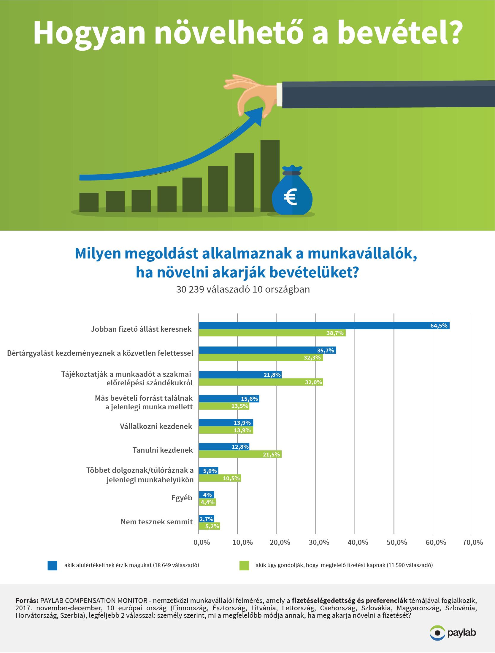 bérkalkuláció milyen megoldást alkalmaznak a munkavállalók ha növelni akarják a bevételüket?