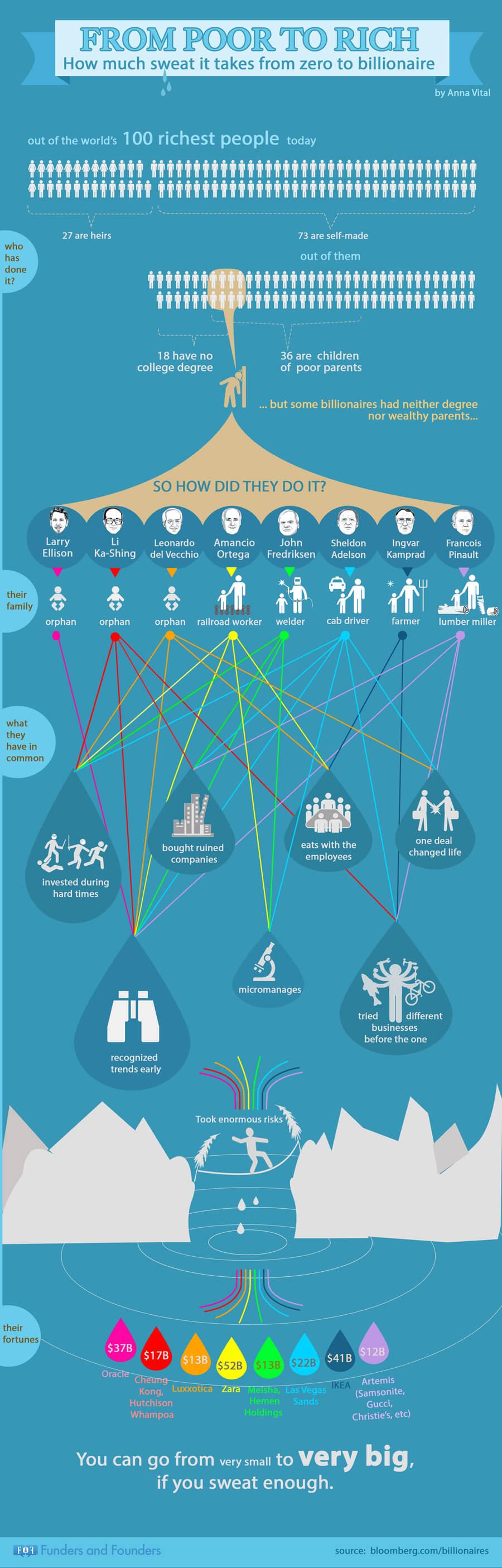 infografika a világ leggazdagabb embereinek a sikeréről