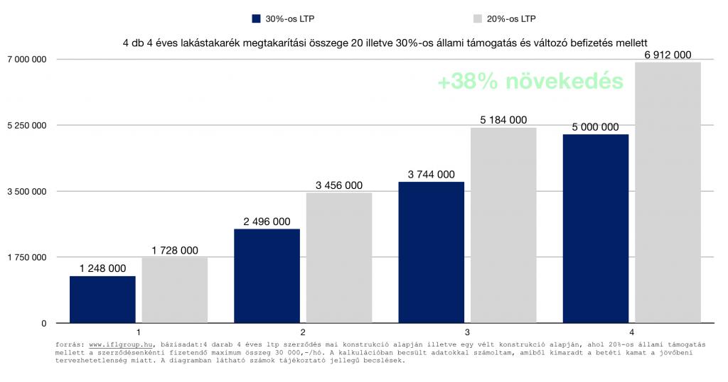 4 db 4 éves lakástakarék megtakarítási összege 20 illetve 30%-os állami támogatás és változó befizetés mellett