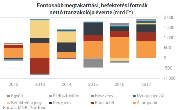 Miben tartják a pénzüket a magyarok 2010-2017 között, bankbetét, állampapír, részvény