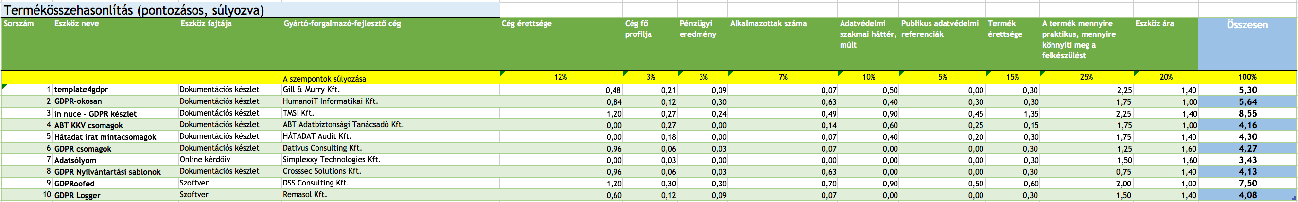 gdpr eszközök adatsor