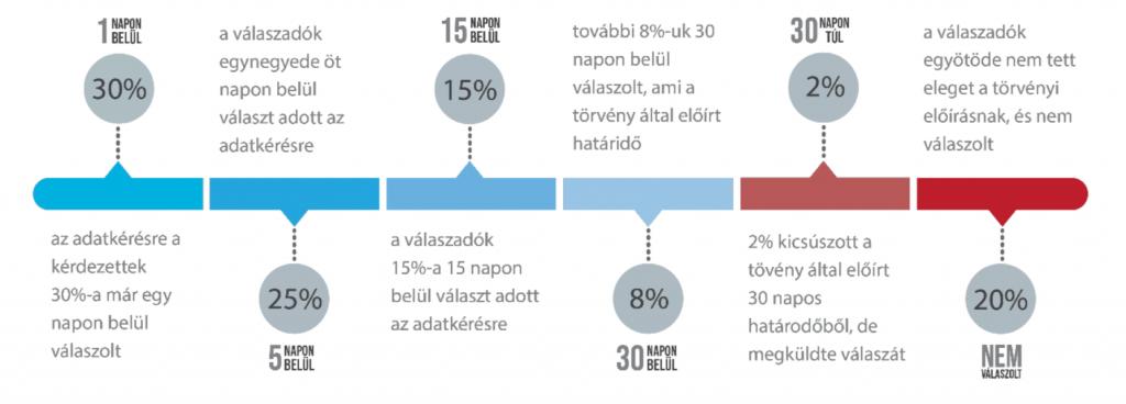 GDPR adatkezelési körkép a cégek válaszadási ideje adatvédelem