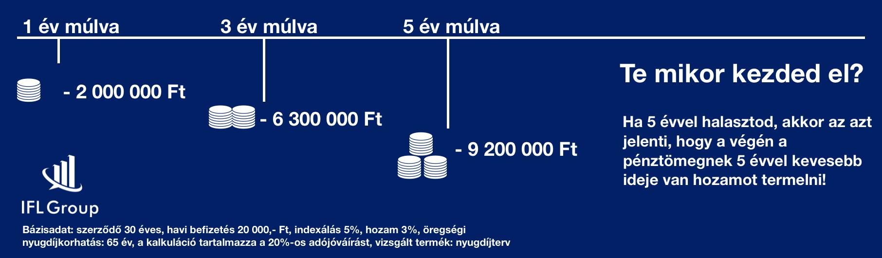 mennyi pénzt bukunk ha halogatjuk a nyugdíjmegtakarítást?