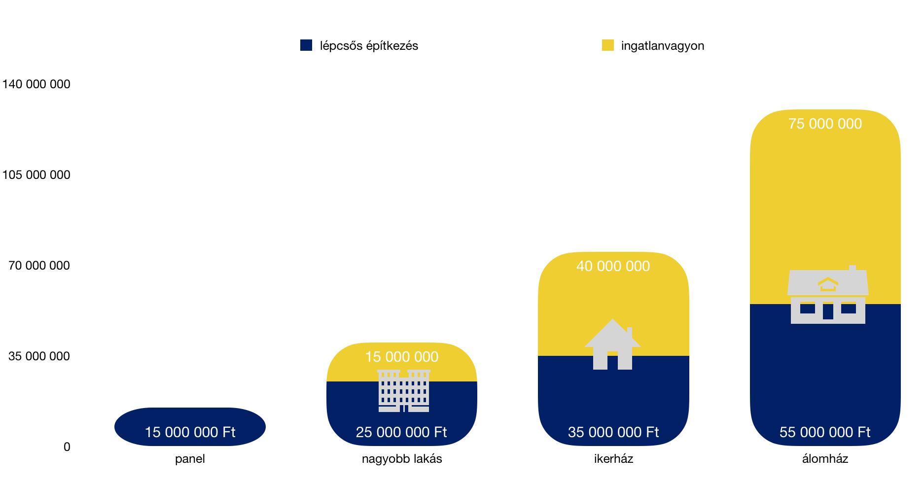 ingatlanvagyon felhalmozás