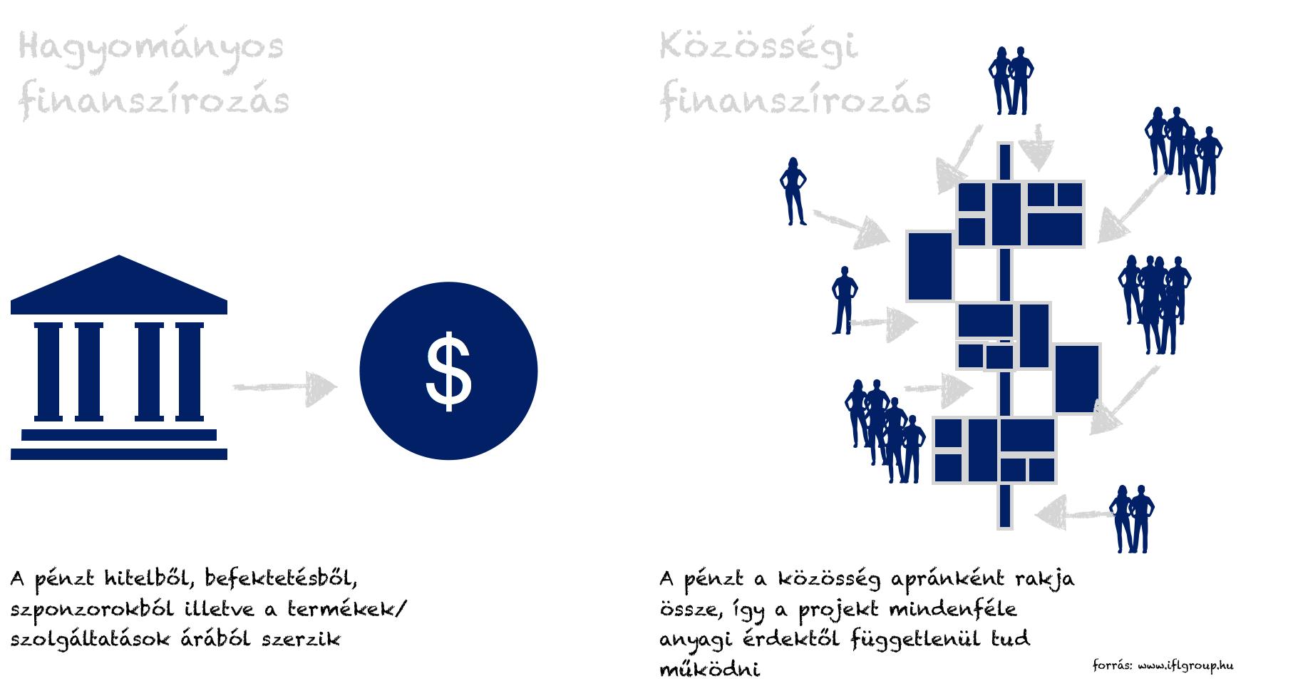 közösségi finanszírozás lényege infografika, ahogyan a patreon is működik