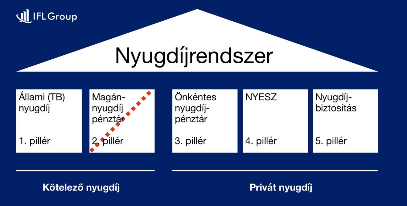 a többszintű magyar nyugdíjrendszer pillérei