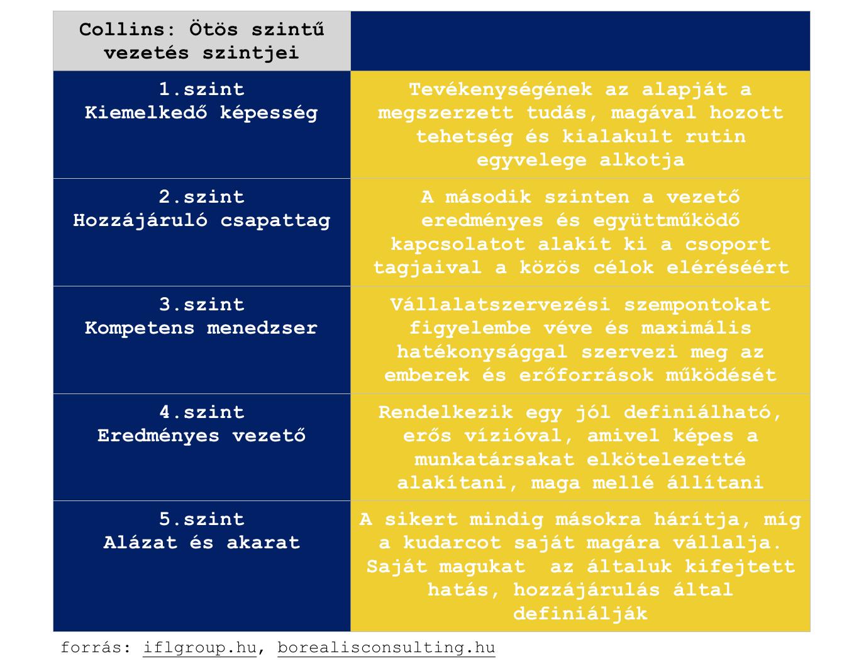 Collins ötös szintű vezetés táblázat