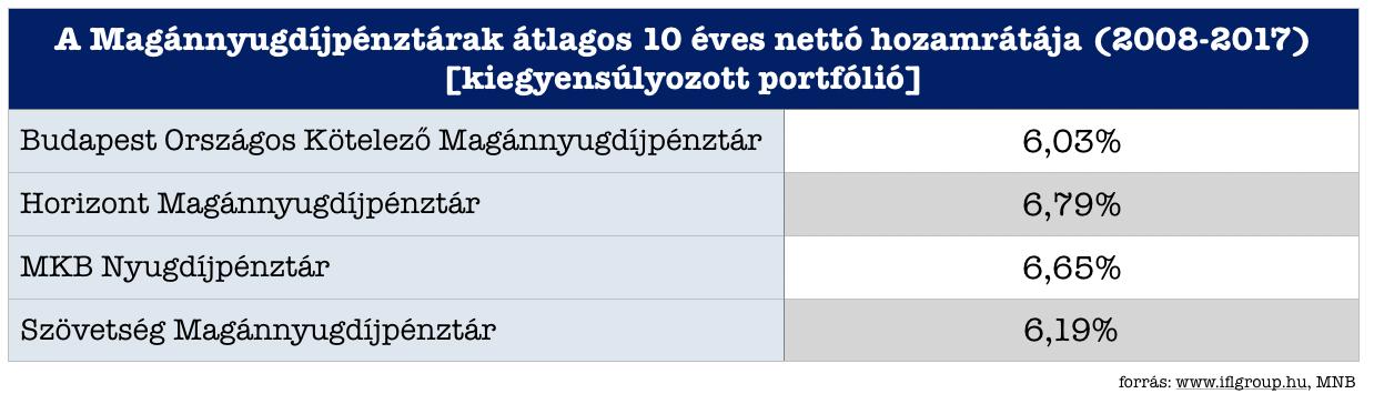 Magánnyugdíjpénztárok nettó hozamrátája 2008-2018
