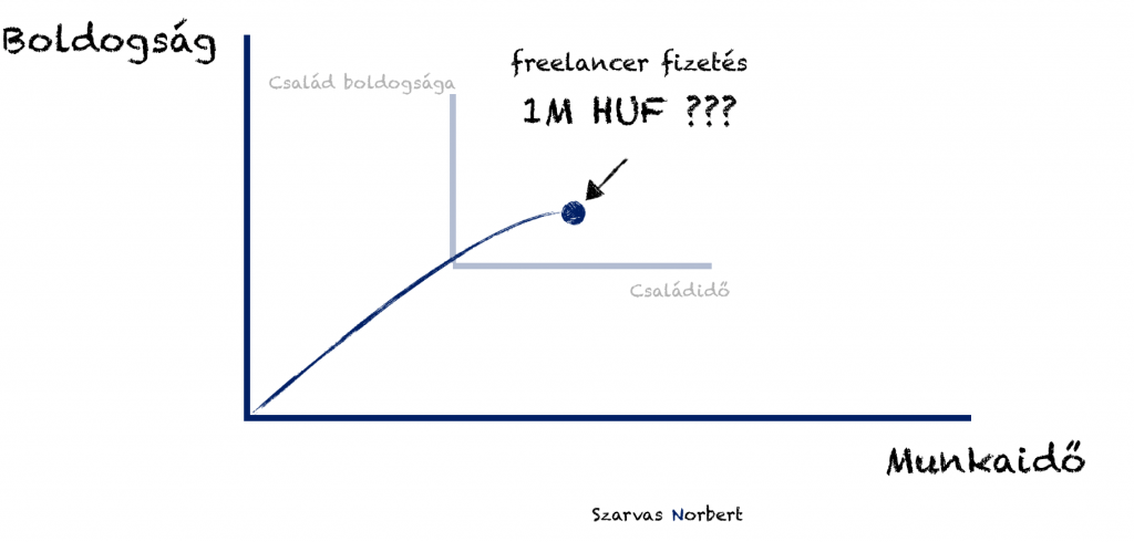 freelancer home office útmutató