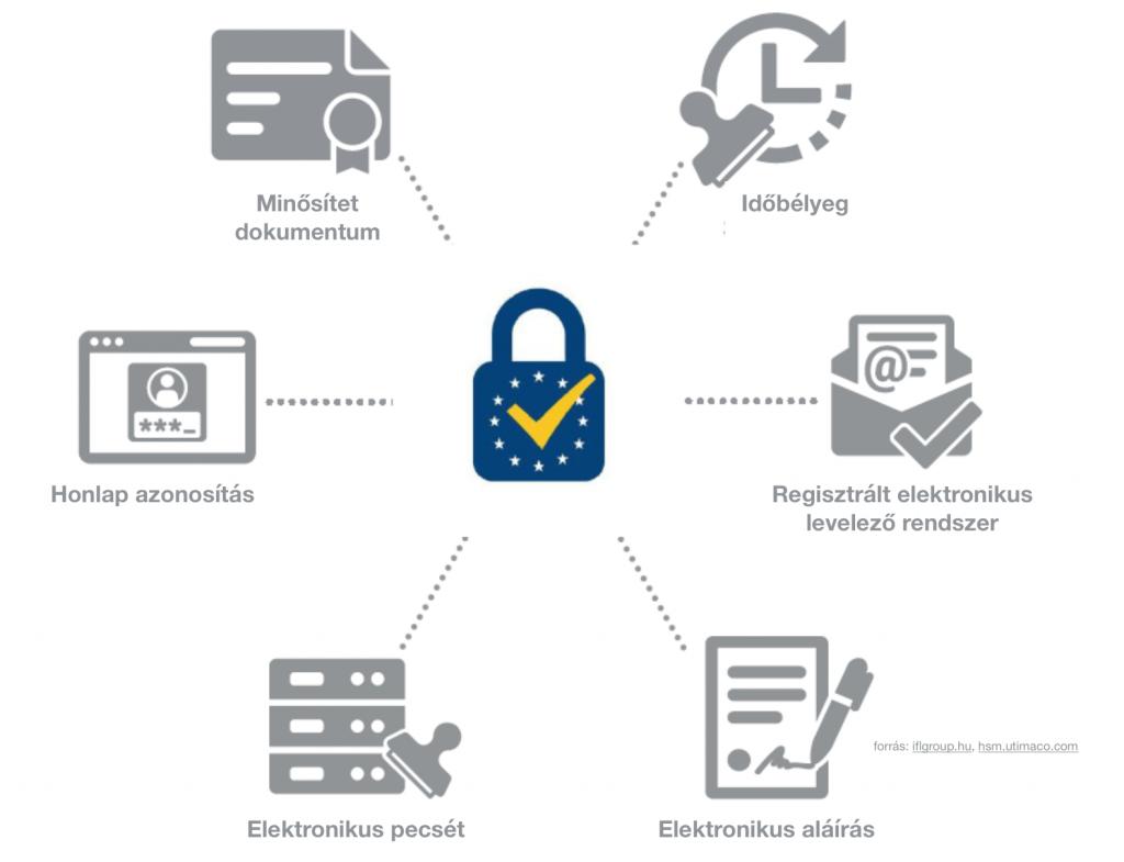 eIDAS megfelelés az elektronikus szerződés megkötéséhez