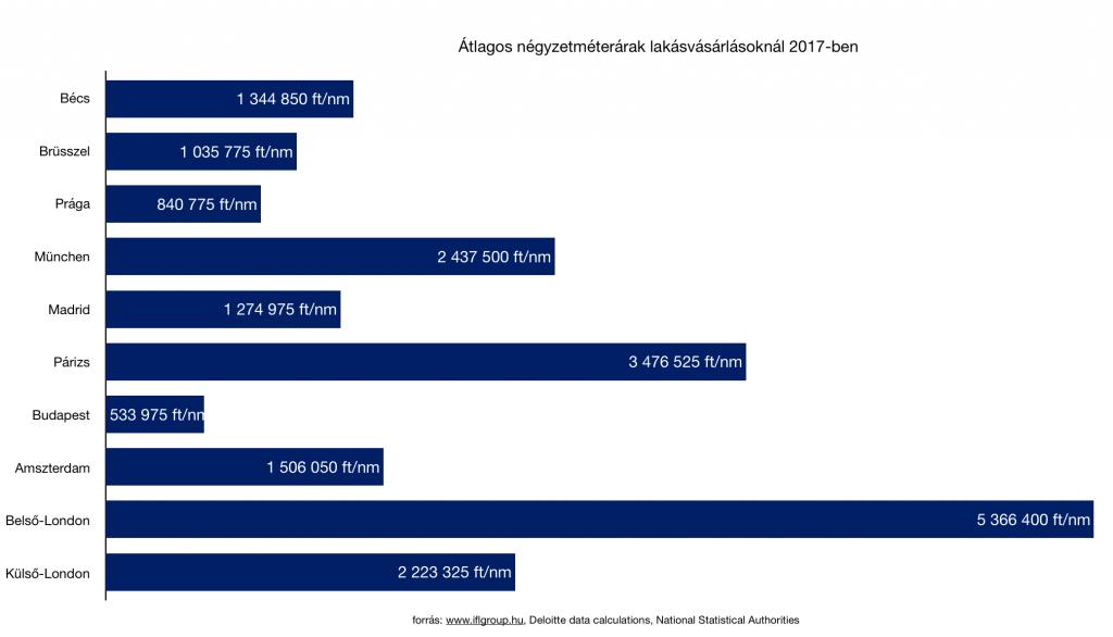 Deloitte property index 2018, lakásárak európában, budapest átlagos négyezméterár